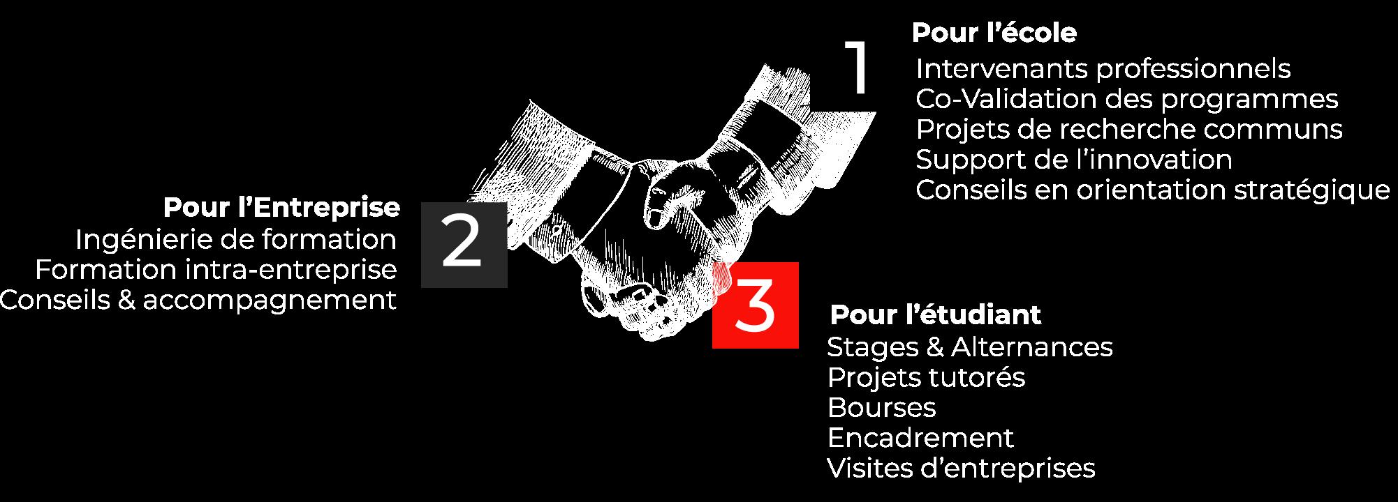 partenariats entreprises écoles commerce management casablanca